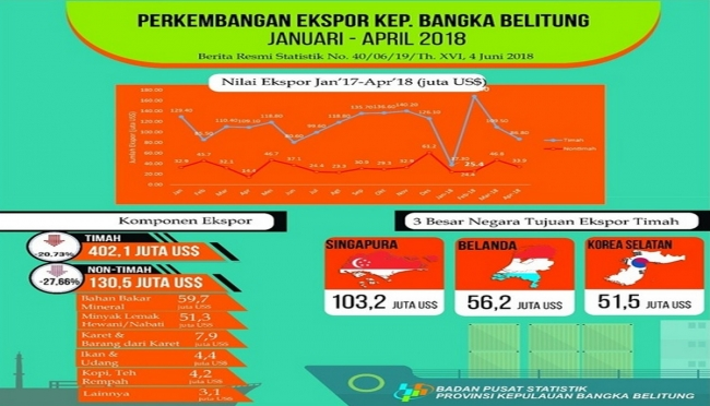 Data BPS Bangka Belitung