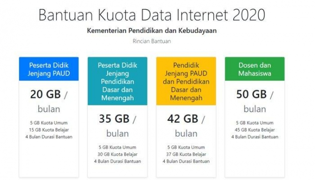 Rincian bantuan kuota data internet 2020.(net)